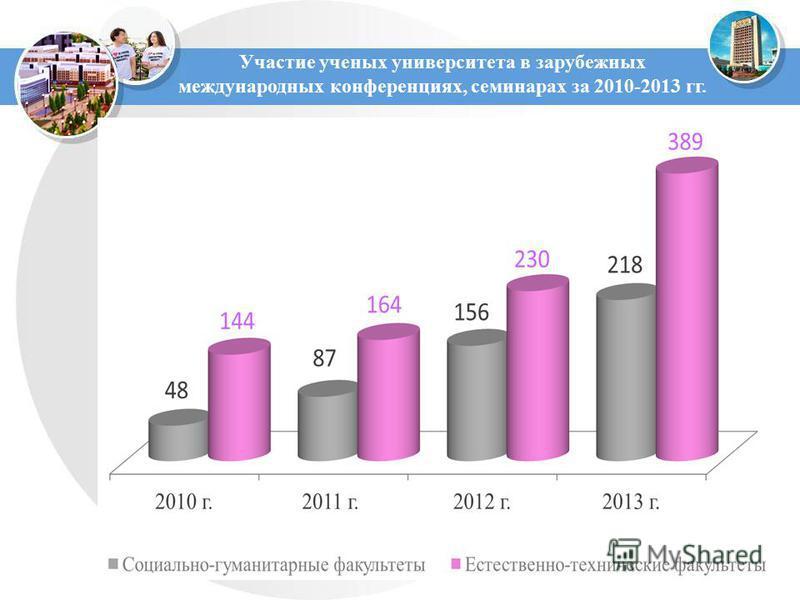 Участие ученых университета в зарубежных международных конференциях, семинарах за 2010-2013 гг.