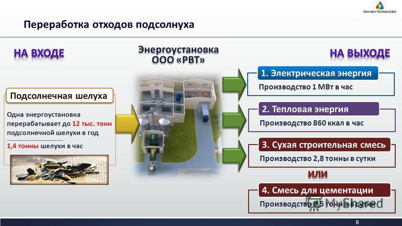 8 Одна энергоустановка перерабатывает до 12 тыс. тонн подсолнечной шелухи в год _________________________________ 1,4 тонны шелухи в час Энергоустановка ООО «РВТ» Переработка отходов подсолнуха Подсолнечная шелуха Производство 1 МВт в час 1. Электрич