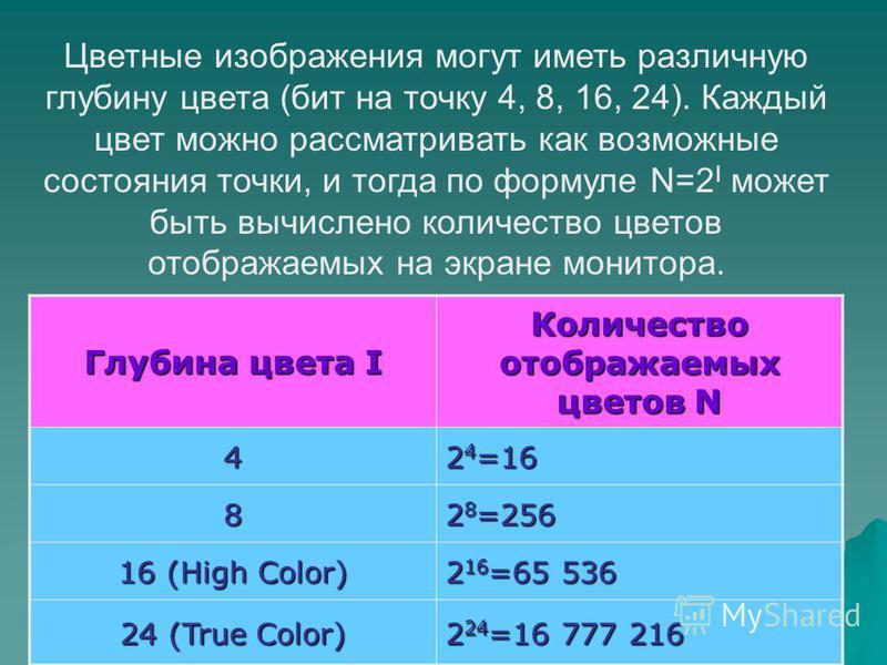 Цветные изображения могут иметь различную глубину цвета (бит на точку 4, 8, 16, 24). Каждый цвет можно рассматривать как возможные состояния точки, и тогда по формуле N=2 I может быть вычислено количество цветов отображаемых на экране монитора. Глуби