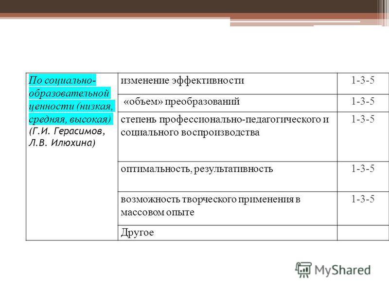 По социально- образовательной ценности (низкая, средняя, высокая) (Г.И. Герасимов, Л.В. Илюхина) изменение эффективности 1-3-5 «объем» преобразований 1-3-5 степень профессионально-педагогического и социального воспроизводства 1-3-5 оптимальность, рез