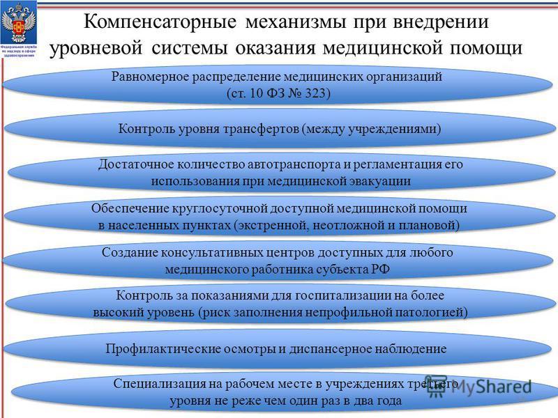 Компенсаторные механизмы при внедрении уровневой системы оказания медицинской помощи Контроль уровня трансфертов (между учреждениями) Достаточное количество автотранспорта и регламентация его использования при медицинской эвакуации Обеспечение кругло