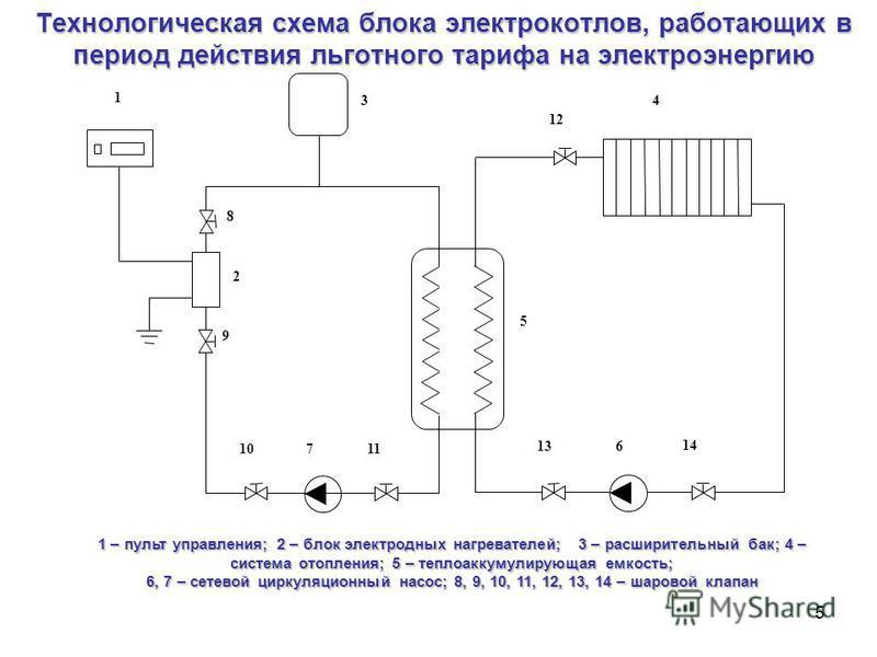 5 Технологическая схема блока электрокотлов, работающих в период действия льготного тарифа на электроэнергию 1 – пульт управления; 2 – блок электродных нагревателей; 3 – расширительный бак; 4 – система отопления; 5 – теплоаккумулирующая емкость; 6, 7