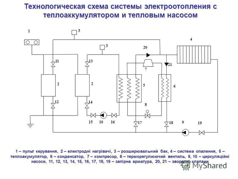 1 2 3 2 3 4 5 6 7 8 9 10 11 12 13 14 1516 1718 19 20 21 1 – пульт керування, 2 – електродні нагрівачі, 3 – розширювальний бак, 4 – система опалення, 5 – теплоаккумулятор, 6 – конденсатор, 7 – компрессор, 8 – терморегулюючий вентиль, 9, 10 – циркуляці