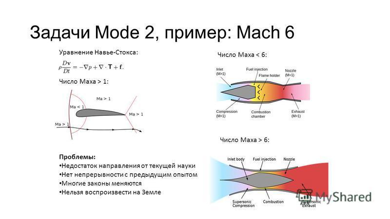 Задачи Mode 2, пример: Mach 6 Уравнение Навье-Стокса: Число Маха < 6: Проблемы: Недостаток направления от текущей науки Нет непрерывности с предыдущим опытом Многие законы меняются Нельзя воспроизвести на Земле Число Маха > 1: Число Маха > 6: