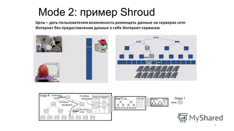 Mode 2: пример Shroud Цель – дать пользователем возможность размещать данные на серверах сети Интернет без предоставлении данных о себе Интернет-сервисам 5