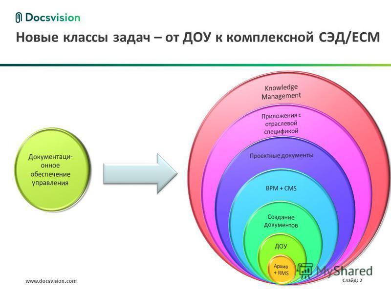 www.docsvision.com Слайд: 2 Новые классы задач – от ДОУ к комплексной СЭД/ECM