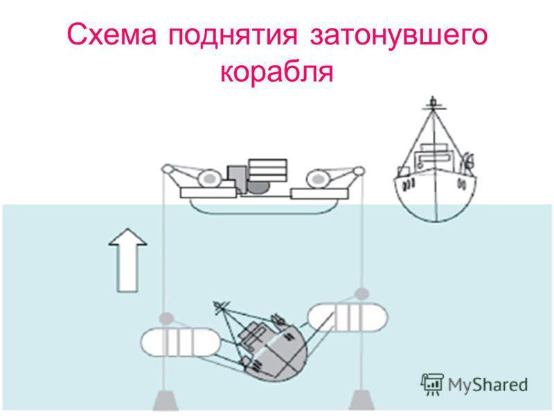 Схема поднятия затонувшего корабля
