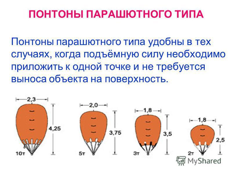 ПОНТОНЫ ПАРАШЮТНОГО ТИПА Понтоны парашютного типа удобны в тех случаях, когда подъёмную силу необходимо приложить к одной точке и не требуется выноса объекта на поверхность.