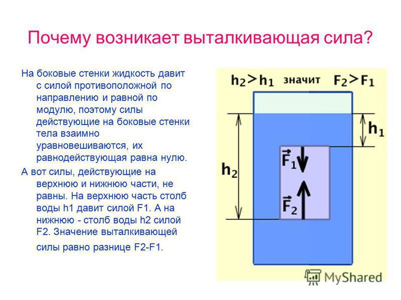 Почему возникает выталкивающая сила? На боковые стенки жидкость давит с силой противоположной по направлению и равной по модулю, поэтому силы действующие на боковые стенки тела взаимно уравновешиваются, их равнодействующая равна нулю. А вот силы, дей