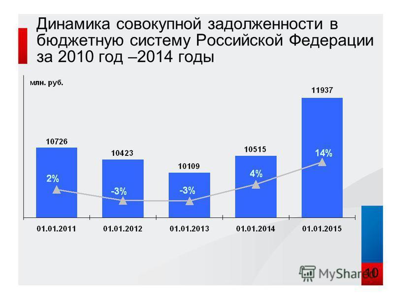 Динамика совокупной задолженности в бюджетную систему Российской Федерации за 2010 год –2014 годы 10