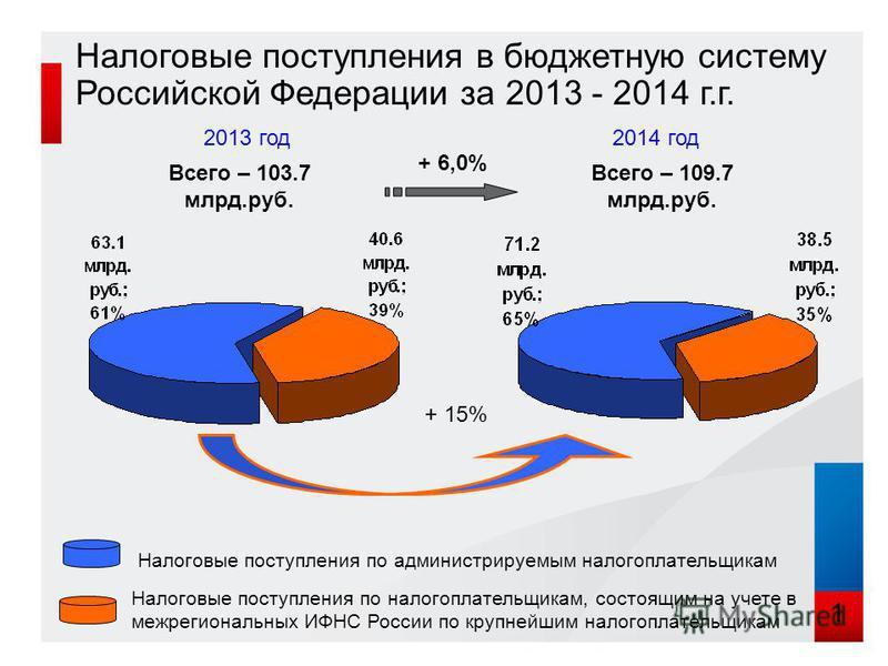 Налоговые поступления в бюджетную систему Российской Федерации за 2013 - 2014 г.г. 2013 год Налоговые поступления по администрируемым налогоплательщикам Налоговые поступления по налогоплательщикам, состоящим на учете в межрегиональных ИФНС России по