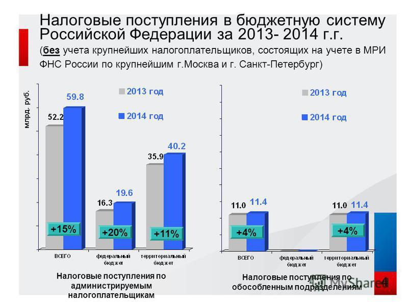 Налоговые поступления в бюджетную систему Российской Федерации за 2013- 2014 г.г. (без учета крупнейших налогоплательщиков, состоящих на учете в МРИ ФНС России по крупнейшим г.Москва и г. Санкт-Петербург) +15% +20% +11% млрд. руб. 4 Налоговые поступл
