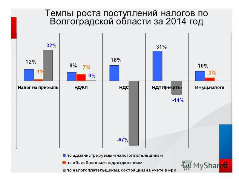 Темпы роста поступлений налогов по Волгоградской области за 2014 год 6