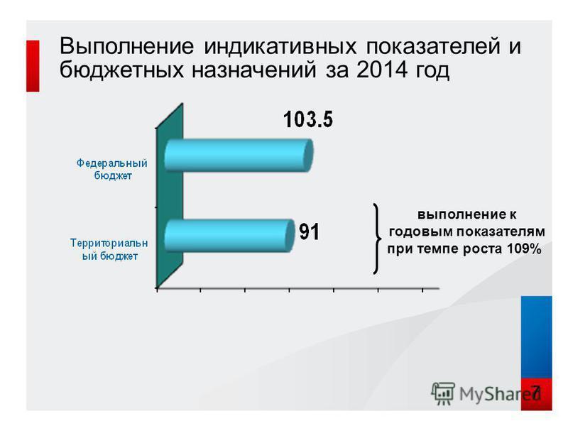 Выполнение индикативных показателей и бюджетных назначений за 2014 год 7 выполнение к годовым показателям при темпе роста 109%