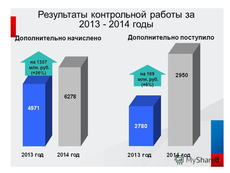 Дополнительно начислено Дополнительно поступило на 1307 млн. руб. (+26%) на 169 млн. руб. (+6%) Результаты контрольной работы за 2013 - 2014 годы 8