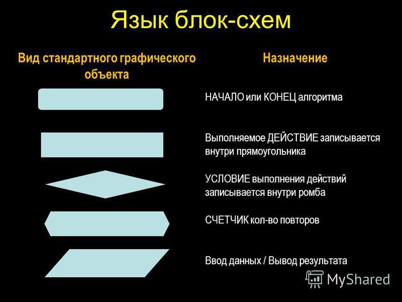 Язык блок-схем Вид