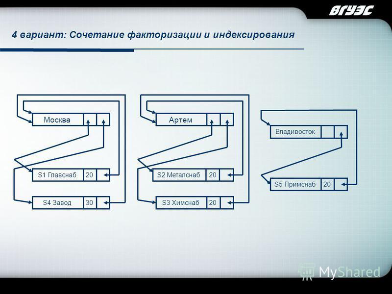 Company Logo Москва S1 Главснаб S4 Завод Владивосток S5 Примснаб Артем S2 Металснаб S3 Химснаб 20 30 20 4 вариант: Сочетание факторизации и индексирования