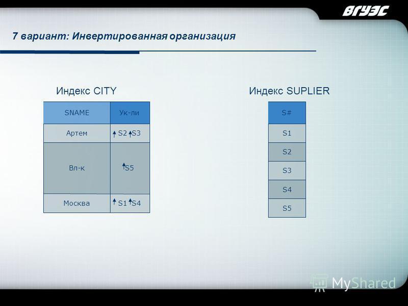 Company Logo S1 S4 S5 S2 S3 Ук-ли Вл-к Москва Артем SNAME Индекс CITY S2 S4 S5 S3 S1 S# Индекс SUPLIER 7 вариант: Инвертированная организация