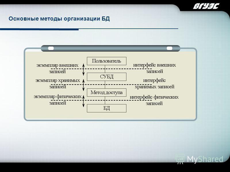 Company Logo Основные методы организации БД