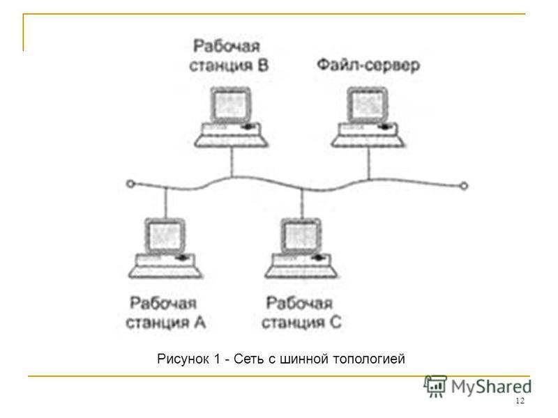 12 Рисунок 1 - Сеть с шинной топологией