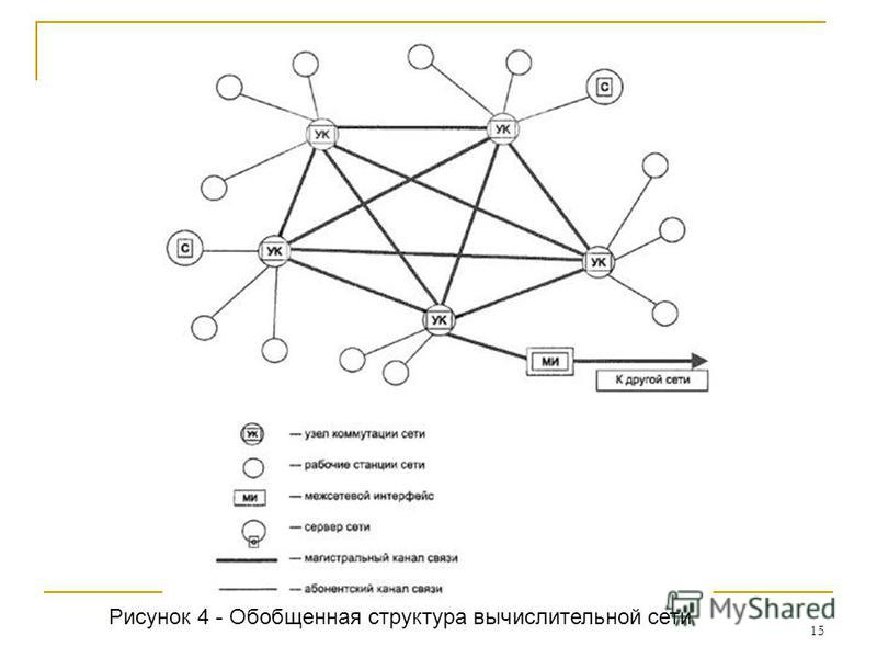 15 Рисунок 4 - Обобщенная структура вычислительной сети
