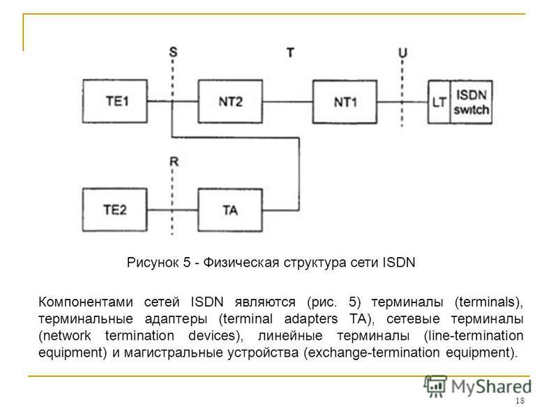 18 Рисунок 5 - Физическая структура сети ISDN Компонентами сетей ISDN являются (рис. 5) терминалы (terminals), терминальные адаптеры (terminal adapters ТА), сетевые терминалы (network termination devices), линейные терминалы (line-termination equipme