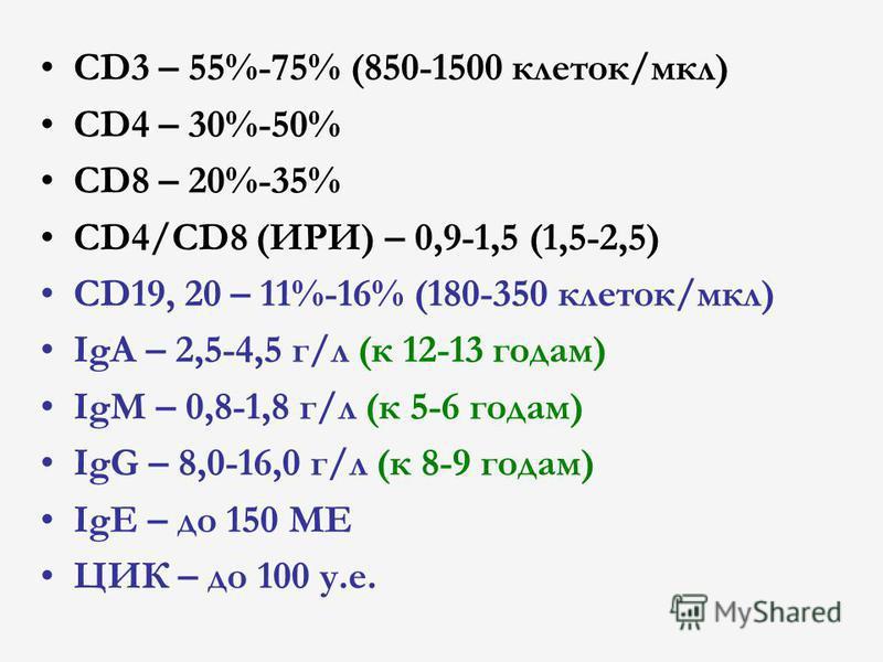 CD3 – 55%-75% (850-1500 клеток/мкл) CD4 – 30%-50% CD8 – 20%-35% CD4/CD8 (ИРИ) – 0,9-1,5 (1,5-2,5) CD19, 20 – 11%-16% (180-350 клеток/мкл) IgA – 2,5-4,5 г/л (к 12-13 годам) IgM – 0,8-1,8 г/л (к 5-6 годам) IgG – 8,0-16,0 г/л (к 8-9 годам) IgE – до 150