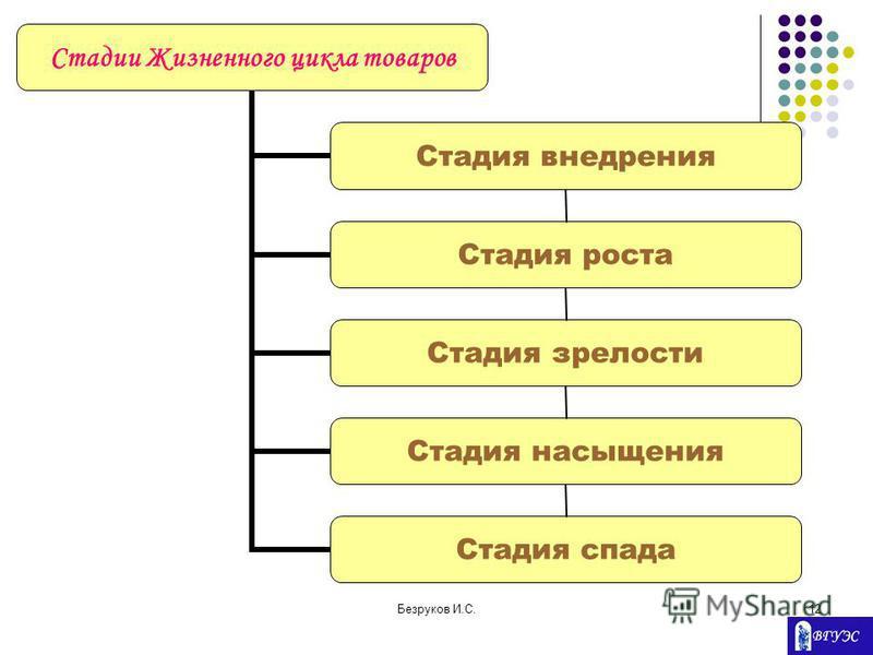 Безруков И.С.12