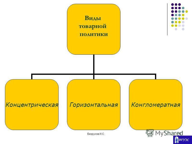 Безруков И.С.8 Виды товарной политики Концентрическая ГоризонтальнаяКонгломератная