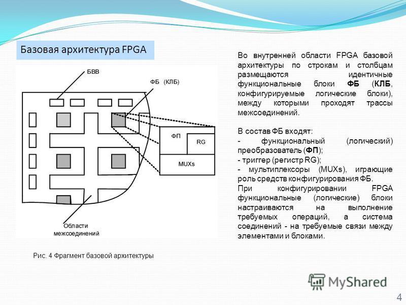 Базовая архитектура FPGA 4 Рис. 4 Фрагмент базовой архитектуры Во внутренней области FPGA базовой архитектуры по строкам и столбцам размещаются идентичные функциональные блоки ФБ (КЛБ, конфигурируемые логические блоки), между которыми проходят трассы