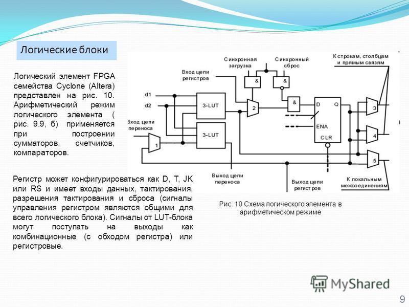 Логические блоки 9 Логический элемент FPGA семейства Cyclone (Altera) представлен на рис. 10. Арифметический режим логического элемента ( рис. 9.9, б) применяется при построении сумматоров, счетчиков, компараторов. Рис. 10 Схема логического элемента