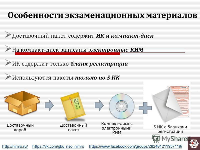 14 Особенности экзаменационных материалов Доставочный пакет содержит ИК и компакт-диск На компакт-диск записаны электронные КИМ ИК содержит только бланк регистрации Используются пакеты только по 5 ИК Доставочный короб Доставочный пакет Компакт-диск с