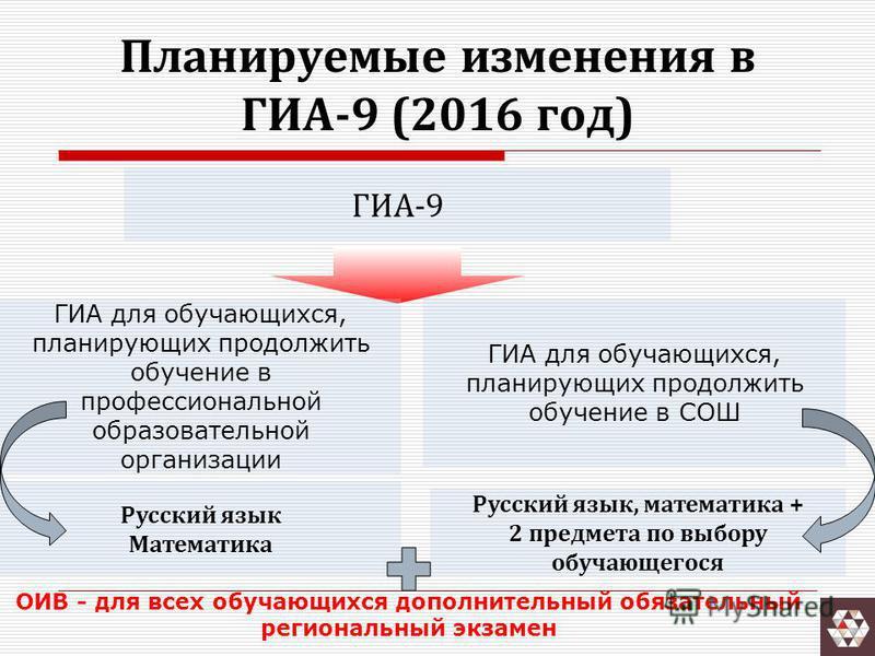Планируемые изменения в ГИА-9 (2016 год) ГИА-9 ГИА для обучающихся, планирующих продолжить обучение в профессиональной образовательной организации ГИА для обучающихся, планирующих продолжить обучение в СОШ Русский язык Математика Русский язык, матема