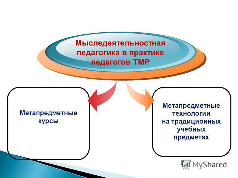Метапредметные курсы Мыследеятельностная педагогика в практике педагогов ТМР Метапредметные технологии на традиционных учебных предметах