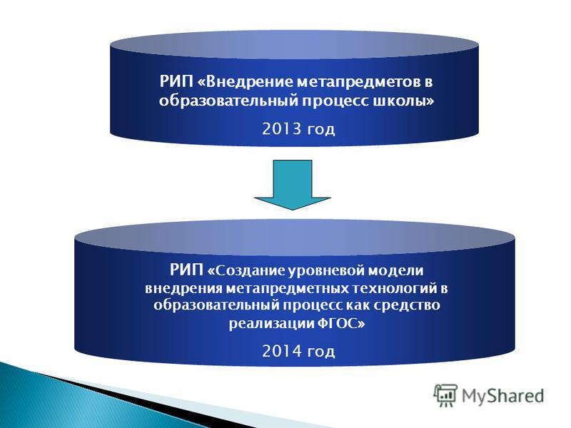 РИП «Внедрение мета предметов в образовательный процесс школы» 2013 год РИП «Создание уровневой модели внедрения метапредметных технологий в образовательный процесс как средство реализации ФГОС» 2014 год