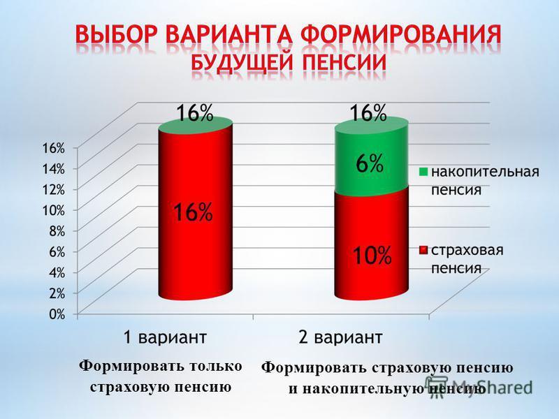Формировать только страховую пенсию Формировать страховую пенсию и накопительную пенсию 6%