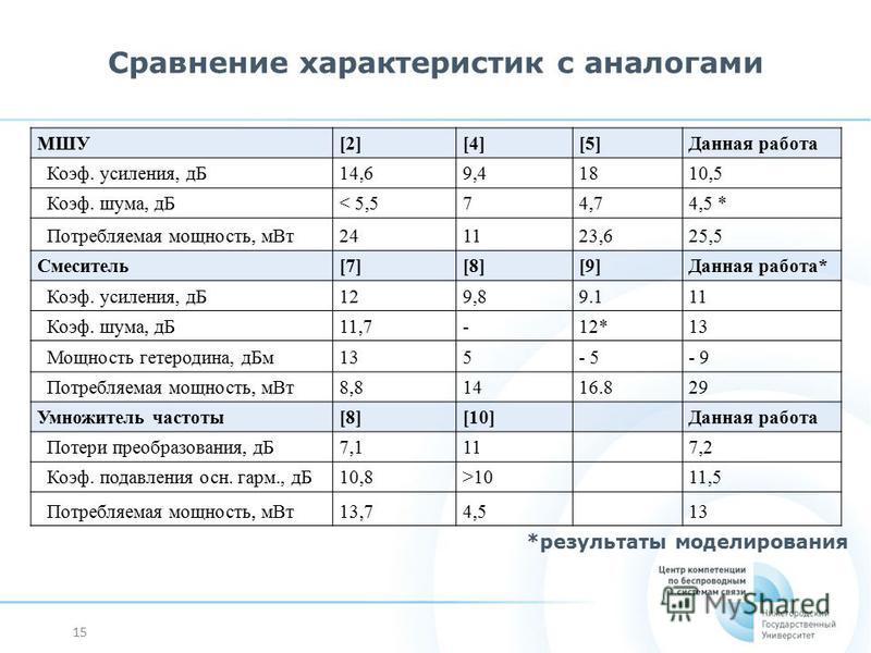15 Сравнение характеристик с аналогами *результаты моделирования МШУ[2][4][5]Данная работа Коэф. усиления, дБ14,69,41810,5 Коэф. шума, дБ< 5,574,74,5 * Потребляемая мощность, м Вт 241123,625,5 Смеситель[7][8][9]Данная работа* Коэф. усиления, дБ129,89