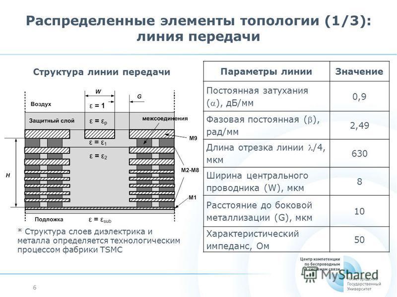 6 Распределенные элементы топологии (1/3): линия передачи Параметры линии Значение Постоянная затухания (), дБ/мм 0,9 Фазовая постоянная (), рад/мм 2,49 Длина отрезка линии /4, мкм 630 Ширина центрального проводника (W), мкм 8 Расстояние до боковой м