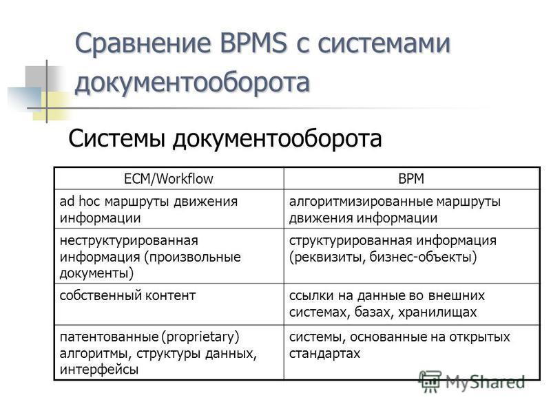 Сравнение BPMS c системами документооборота Системы документооборота ECM/WorkflowBPM ad hoc маршруты движения информации алгоритмизированные маршруты движения информации неструктурированная информация (произвольные документы) структурированная информ