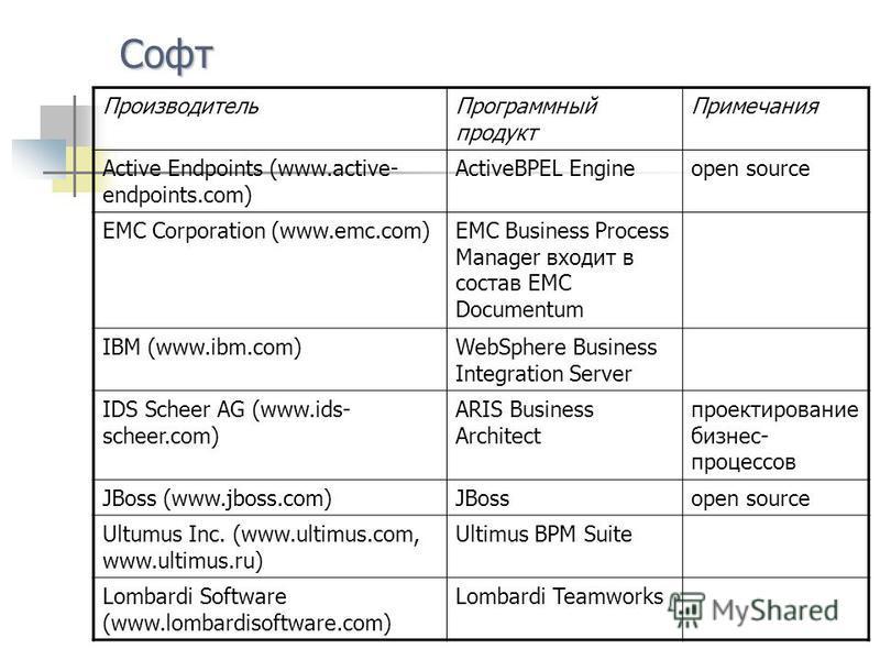 Софт Производитель Программный продукт Примечания Active Endpoints (www.active- endpoints.com) ActiveBPEL Engineopen source EMC Corporation (www.emc.com)EMC Business Process Manager входит в состав EMC Documentum IBM (www.ibm.com)WebSphere Business I