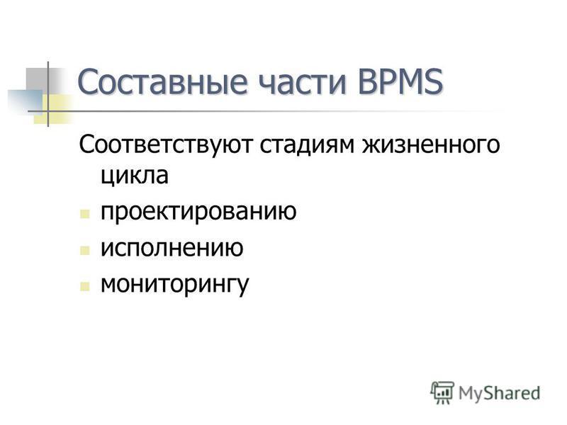 Составные части BPMS Соответствуют стадиям жизненного цикла проектированию исполнению мониторингу