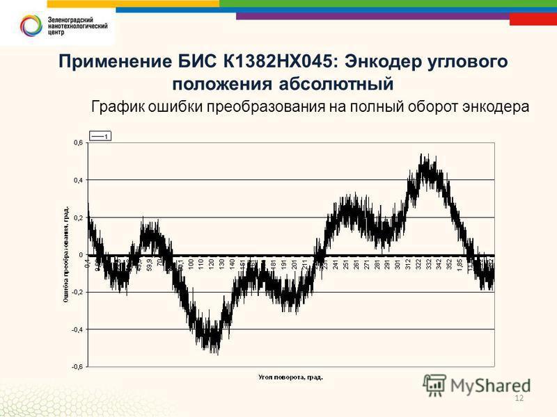 12 Применение БИС К1382НХ045: Энкодер углового положения абсолютный График ошибки преобразования на полный оборот энкодера