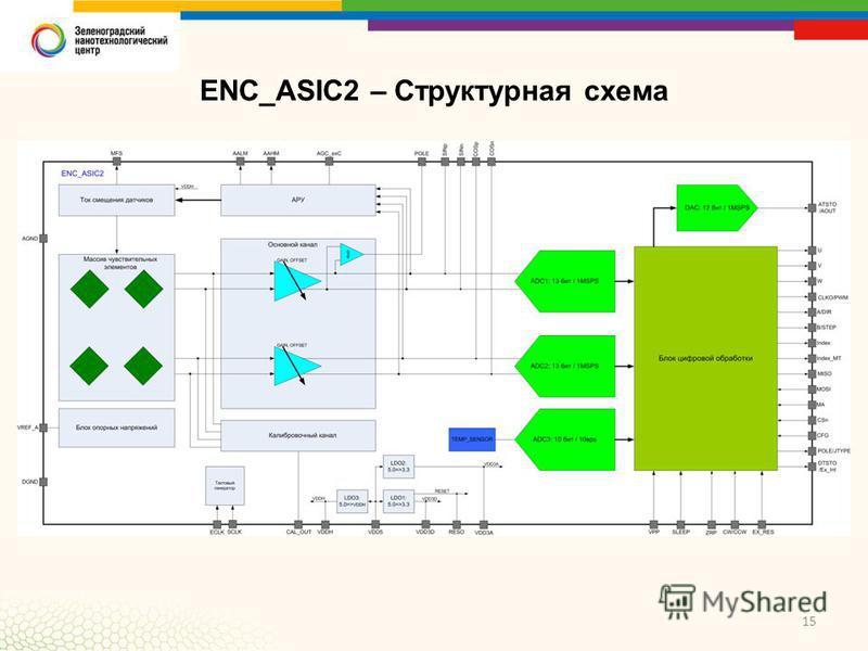 15 ENC_ASIC2 – Структурная схема