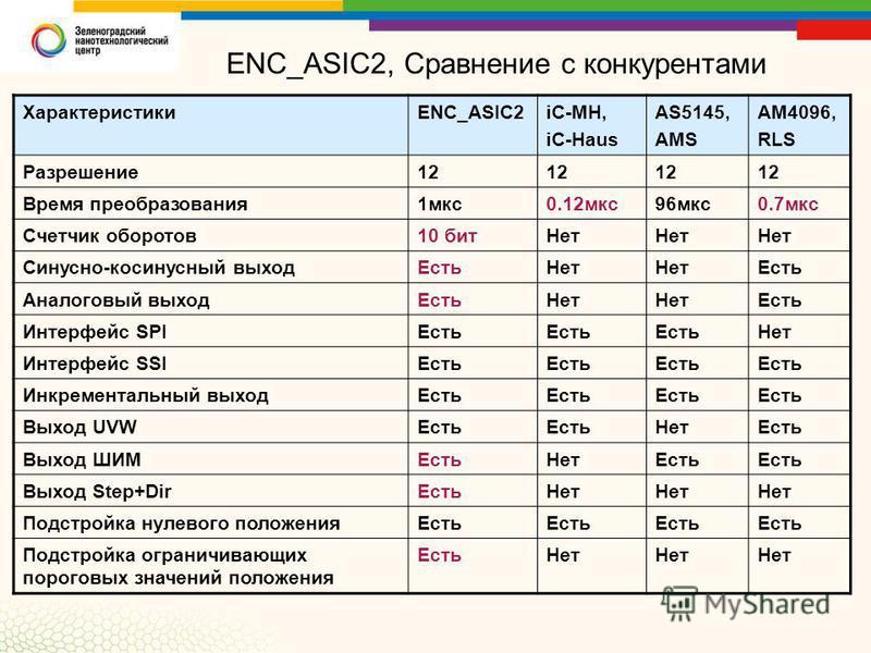 ENC_ASIC2, Сравнение с конкурентами ХарактеристикиENC_ASIC2iC-MH, iC-Haus AS5145, AMS AM4096, RLS Разрешение 121212 Время преобразования 1 мкс 0.12 мкс 96 мкс 0.7 мкс Счетчик оборотов 10 бит Нет Синусно-косинусный выход Есть Нет Есть Аналоговый выход