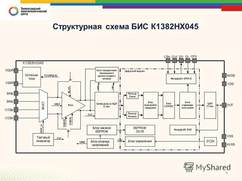 4 Структурная схема БИС К1382НХ045