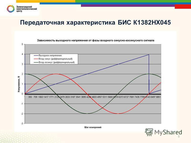 5 Передаточная характеристика БИС К1382НХ045