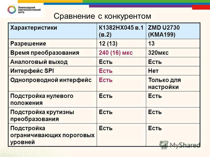 Сравнение с конкурентом ХарактеристикиК1382НХ045 в.1 (в.2) ZMD U2730 (KMA199) Разрешение 12 (13)13 Время преобразования 240 (16) мкс 320 мкс Аналоговый выход Есть Интерфейс SPIЕсть Нет Однопроводной интерфейс ЕстьТолько для настройки Подстройка нулев