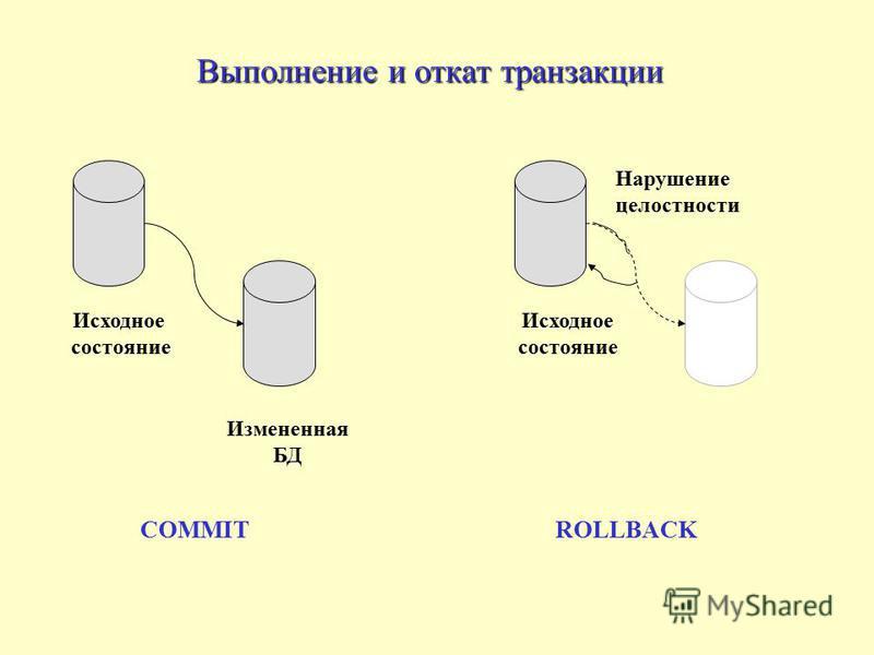 Выполнение и откат транзакции COMMITROLLBACK Исходное состояние Исходное состояние Измененная БД Нарушение целостности