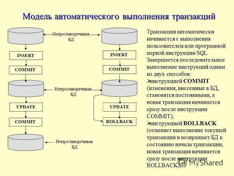 Модель автоматического выполнения транзакций Непротиворечивая БД INSERT COMMIT UPDATE COMMIT ROLLBACK Транзакция автоматически начинается с выполнения пользователем или программой первой инструкции SQL. Завершается последовательное выполнение инструк