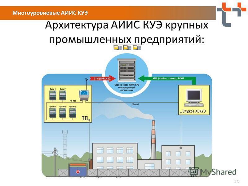 16 Архитектура АИИС КУЭ крупных промышленных предприятий: Многоуровневые АИИС КУЭ
